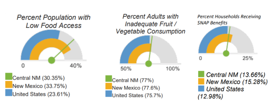 New Mexico food access and security stats