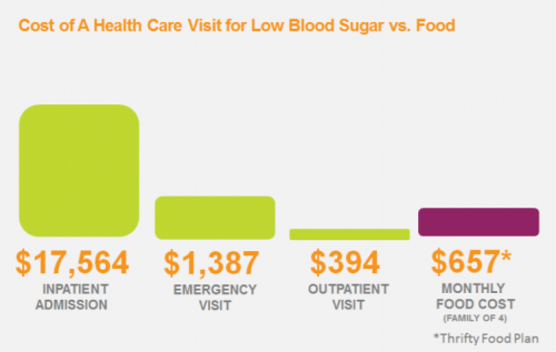 Comparison of the costs to treat an acute health issue, like low blood sugar, with medical attention ($19,345) versus addressing it with long-term nutrition ($657). (Hilary Seligman)