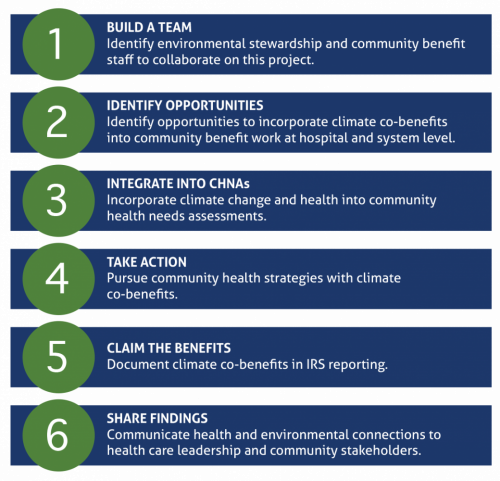 Key Steps for Environmental and Community Benefit Staff